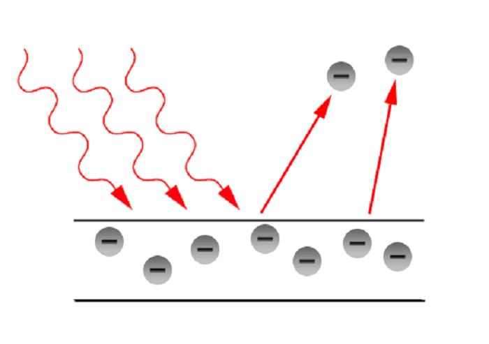 efectul fotoelectric