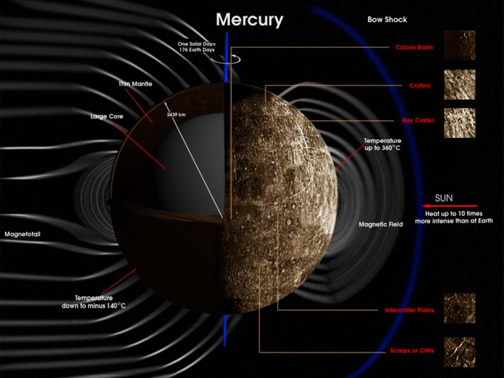 Compozitia si temperatura pe Mercur, Foto: nine9planets.wordpress.com