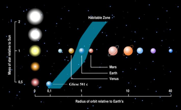 Gliese 581c, Foto: astronomia.blog.br