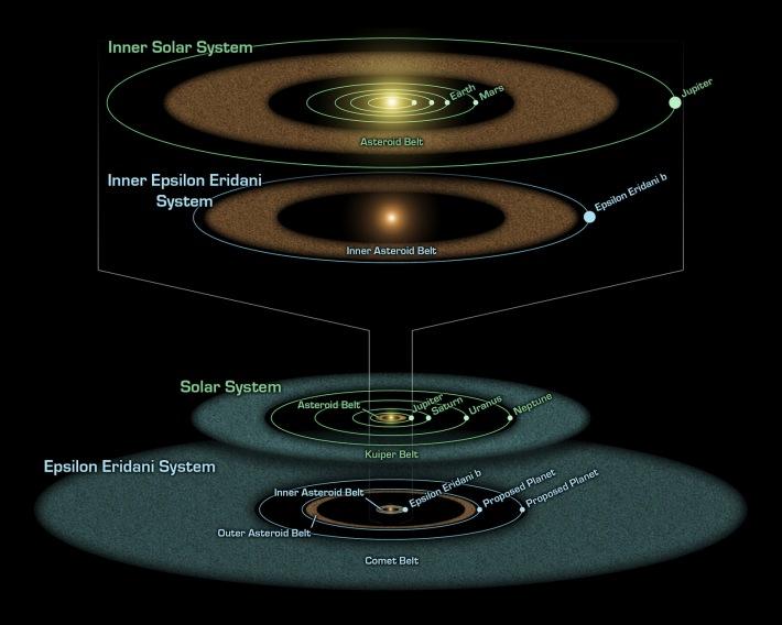Sistemul Epsilon Eridani, Foto: whelanwise.blogspot.com