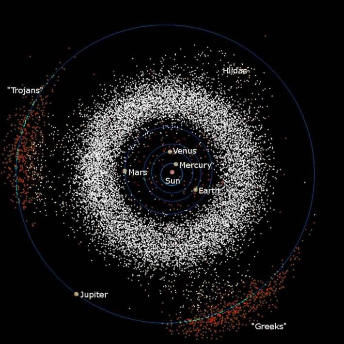 Asteroizi troieni , Foto: 0nlyhum4n.wordpress.com