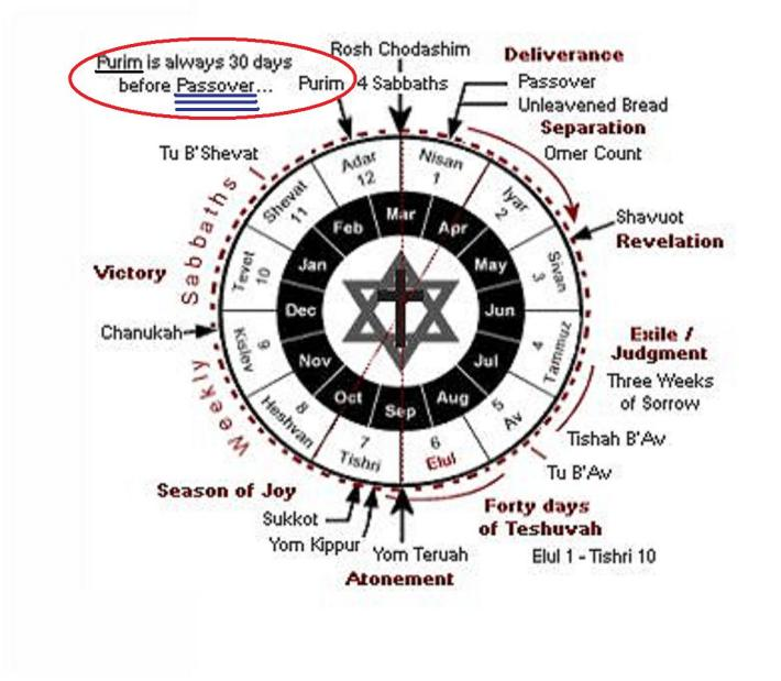 Calendarul evreiesc, Foto: rastafarirenaissance.wordpress.com