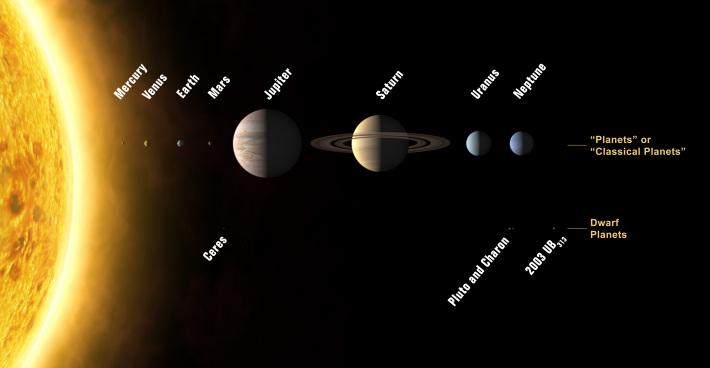 Planetele din Sistemul Solar, Foto: commons.wikimedia.org