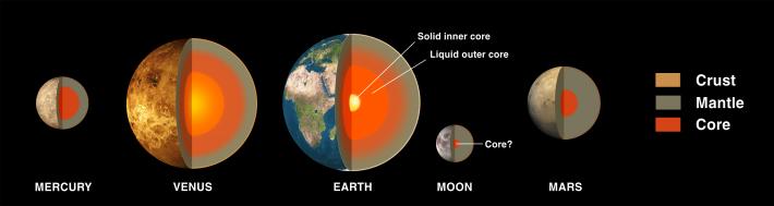 Structura planetelor: Mercur, Venus, Pamant, Luna, Marte , Foto: commons.wikimedia.org