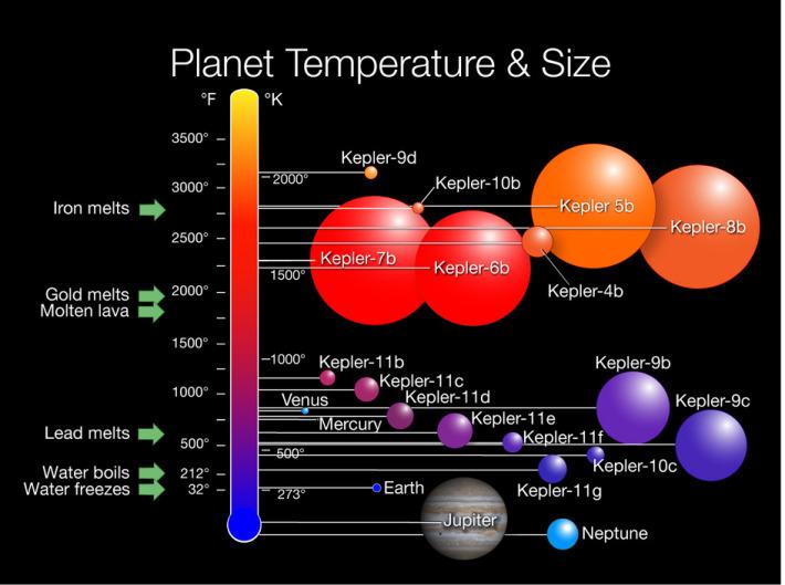 Temperatura planetelor, Foto: blog.daum.net