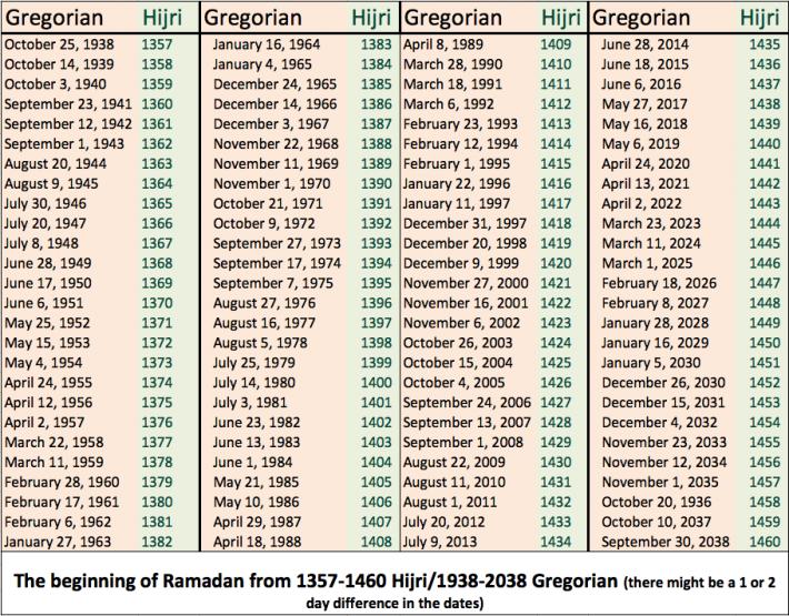 Calendarul musulman pentru Sarbatoarea Ramadamului, Foto: en.wikipedia.org