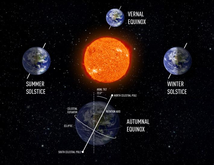 Echinoctiile si solstitiile, Foto: worldsciencefestival.com