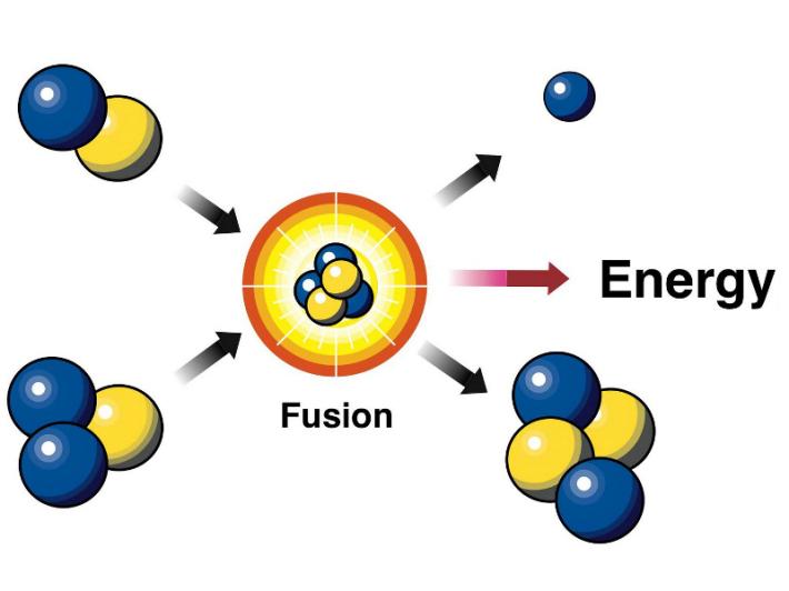 Fuziune nucleara, Foto: lookfordiagnosis.com