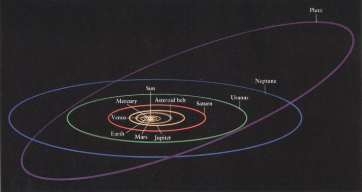 Orbita planetelor, Foto: thinkingscifi.wordpress.com