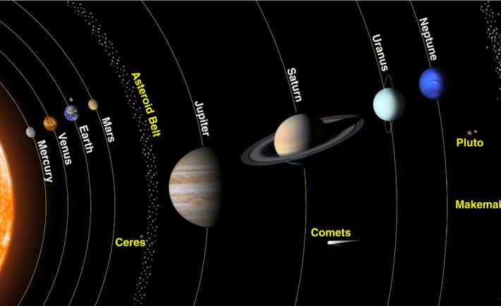 Sistemul solar, Foto: heliocenter.wordpress.com