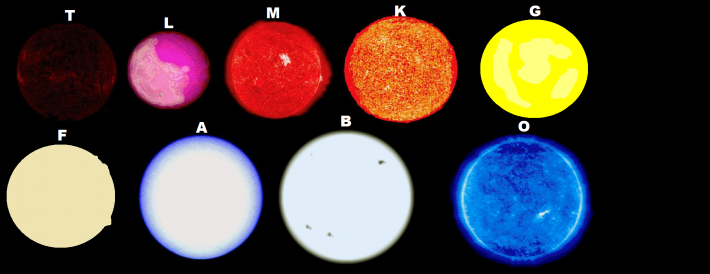 Diferite tipuri de stele, Foto: scienceblogs.com