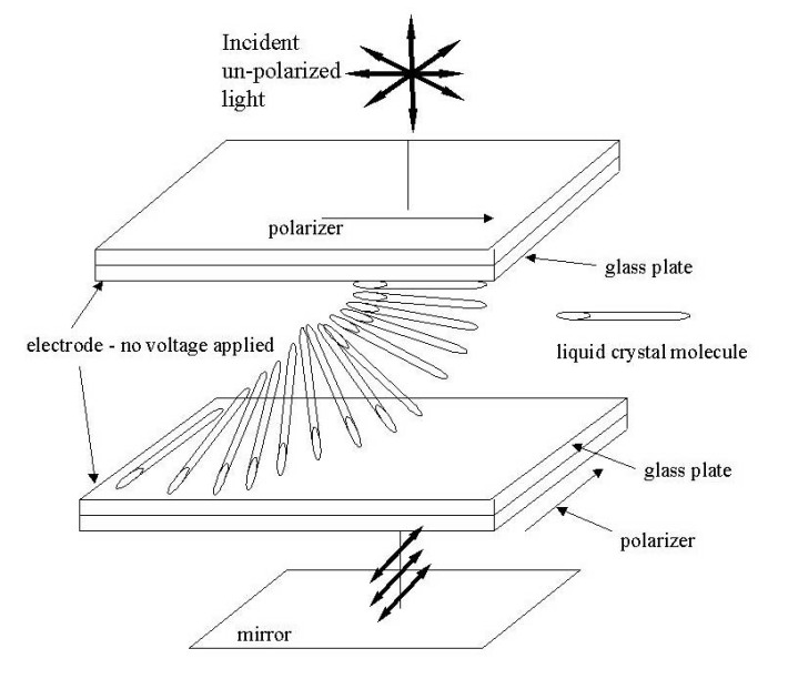 Technologia LCD, Foto: education.mrsec.wisc.edu