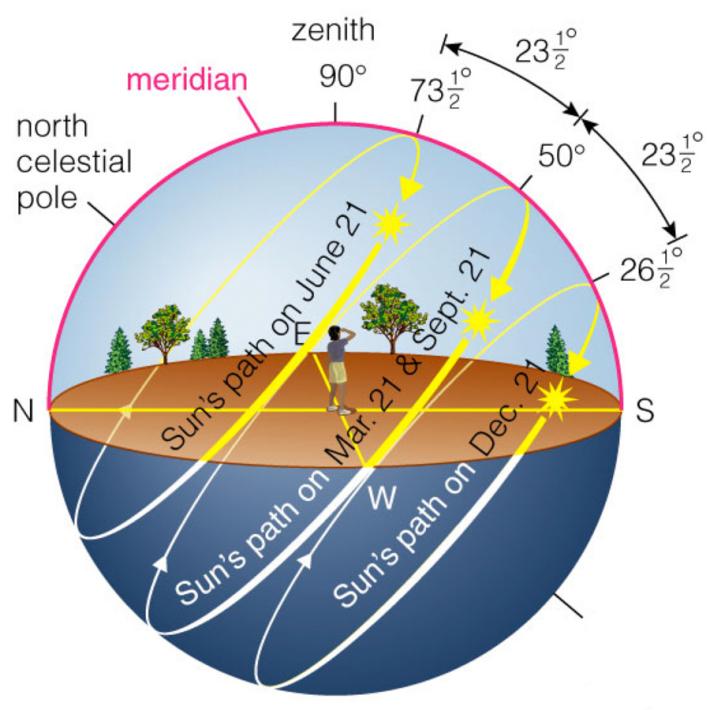 Adevarul despre traiectoria Soarelui pe cer - Deștepți ro