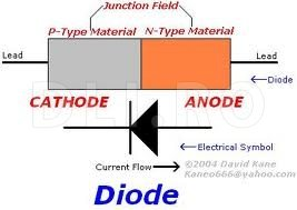 Principiul de functionare a diodei