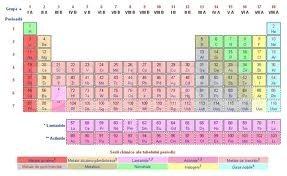 Tabelul lui Mendeleev