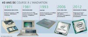 Istoria microprocesoarelor
