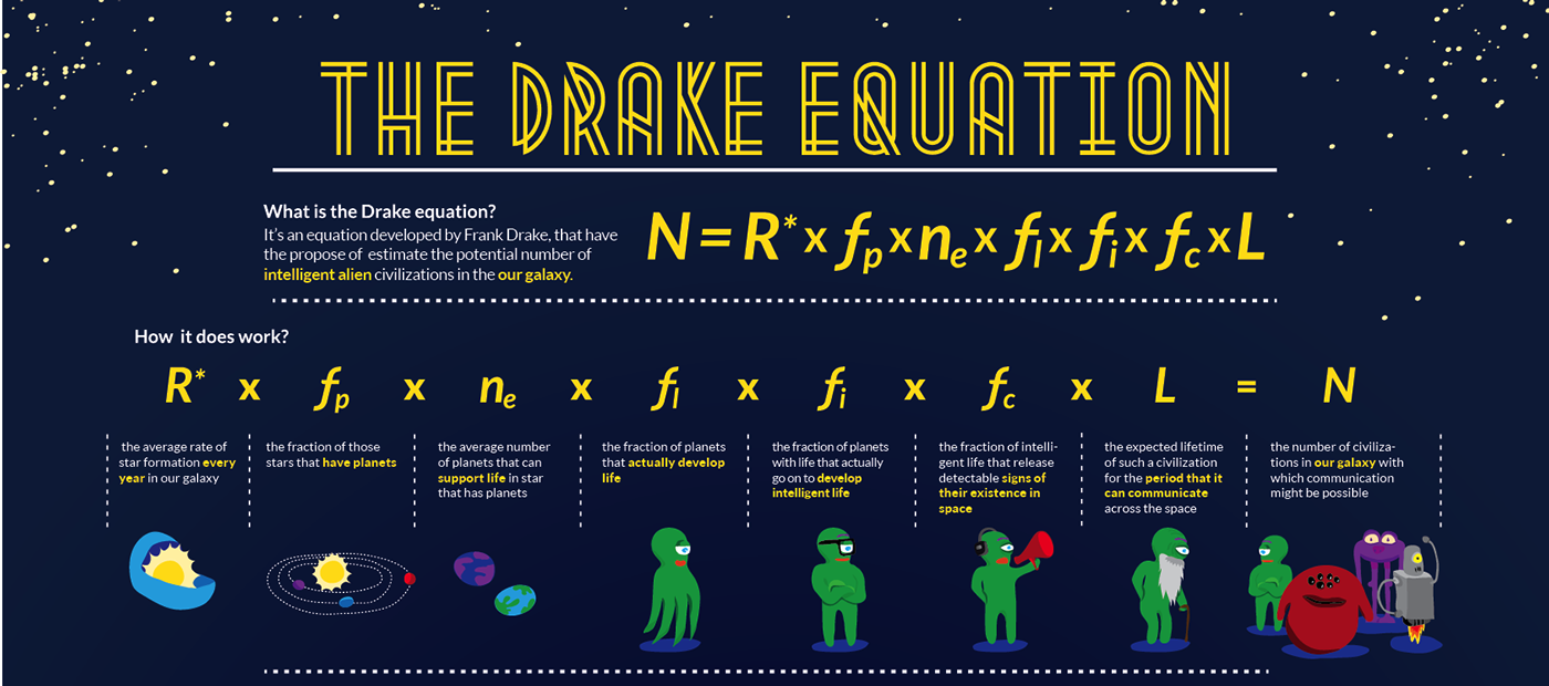 Ecuatia lui Drake explicata