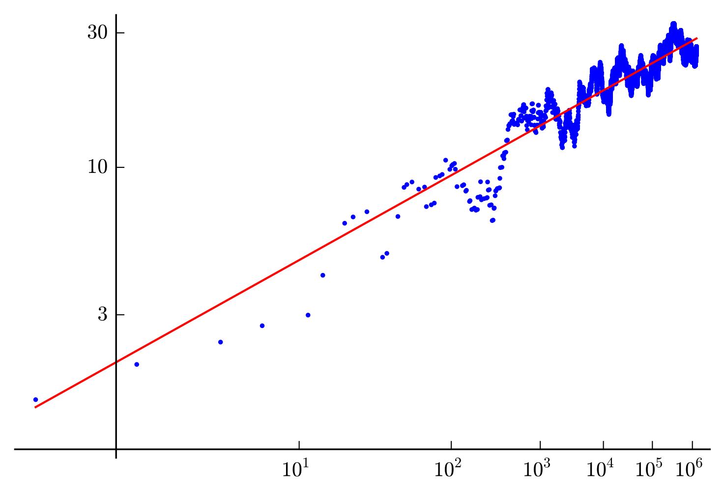 Conjectura lui Birch si Swinnerton-Dyer