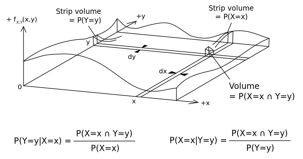 Teorema lui Bayes - reprezentare grafica