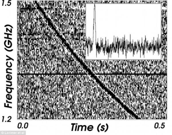 Semnalul radio inexplicabil, foto descopera.ro