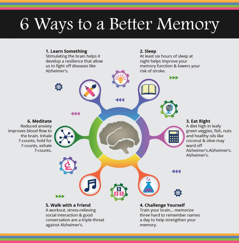 6 modalitati de imbunatatire a memoriei