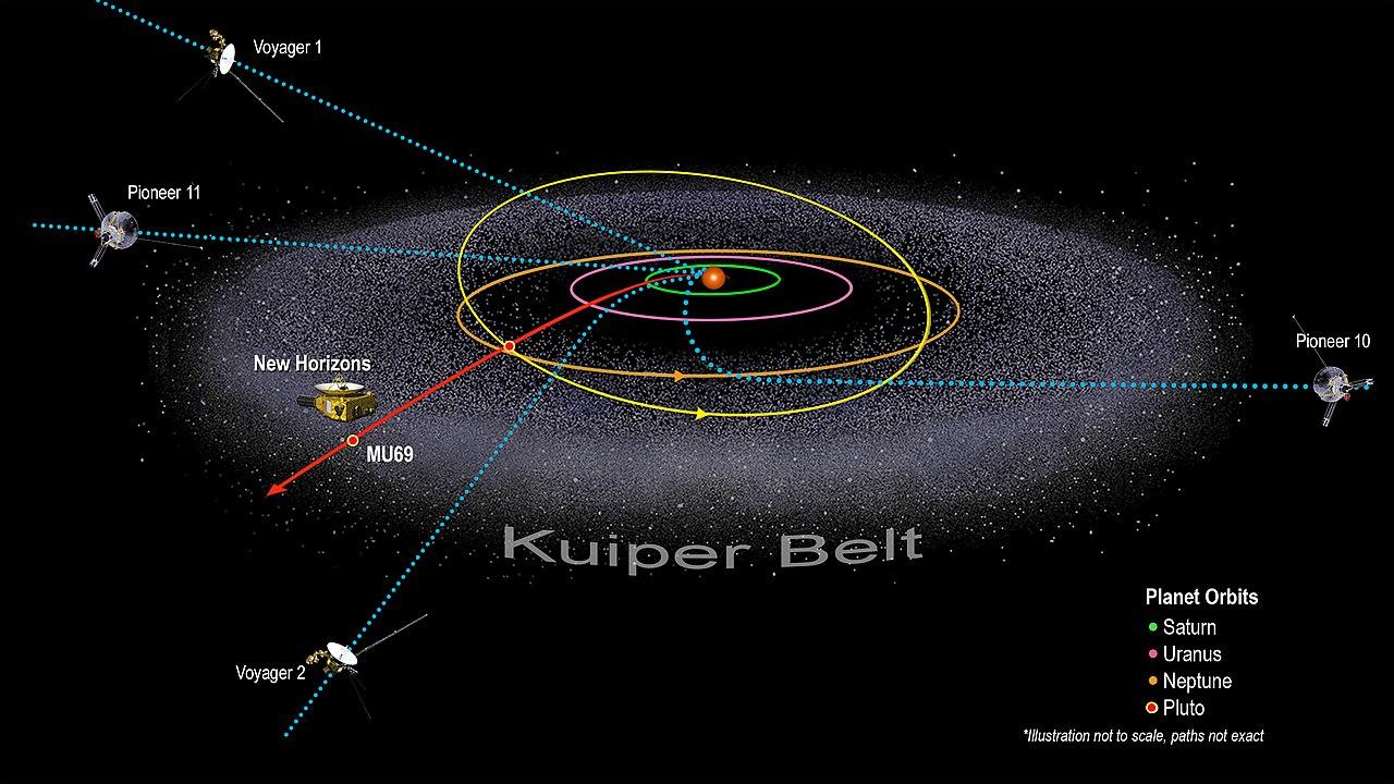 Centura Kuiper1