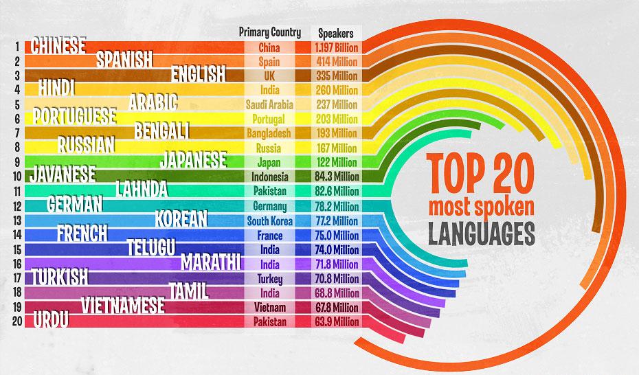 Limbile din lume