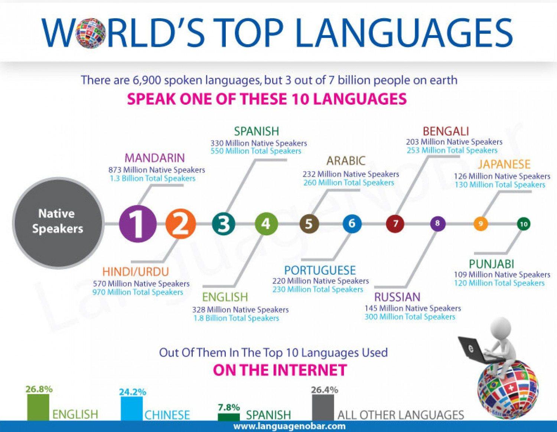 Top Cele mai folosite limbi in lume