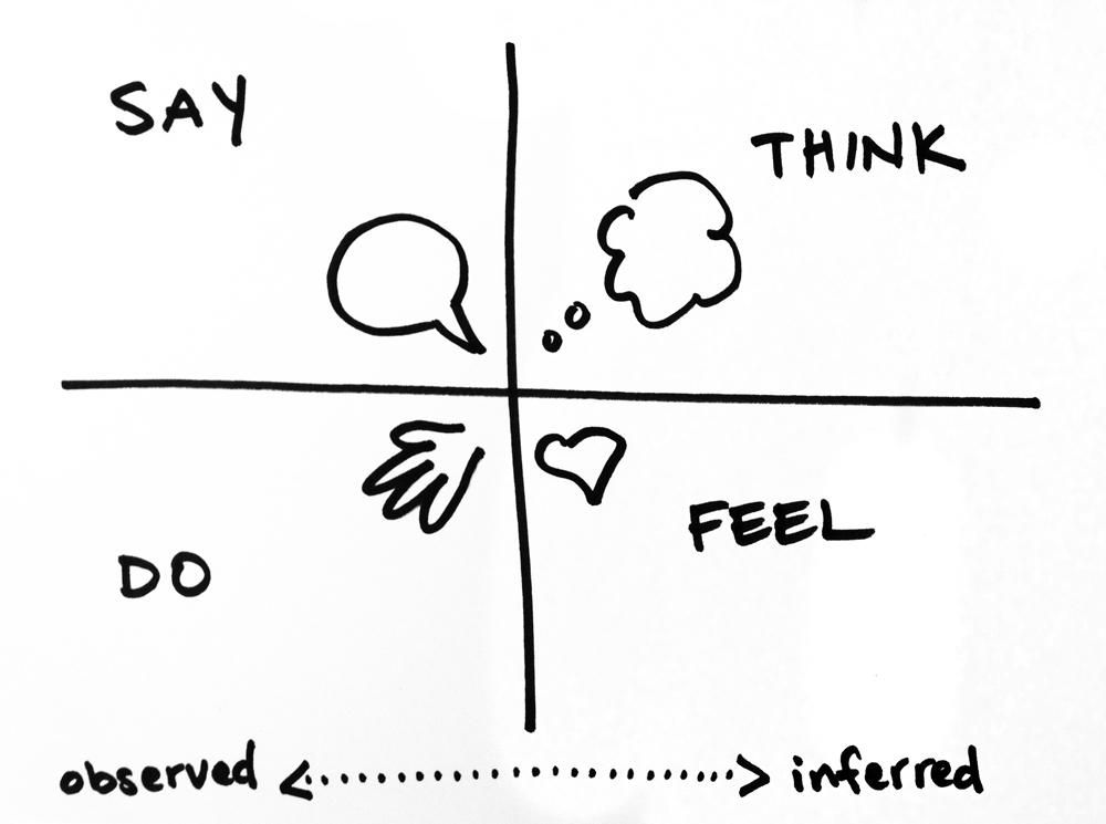 Treptele empatiei