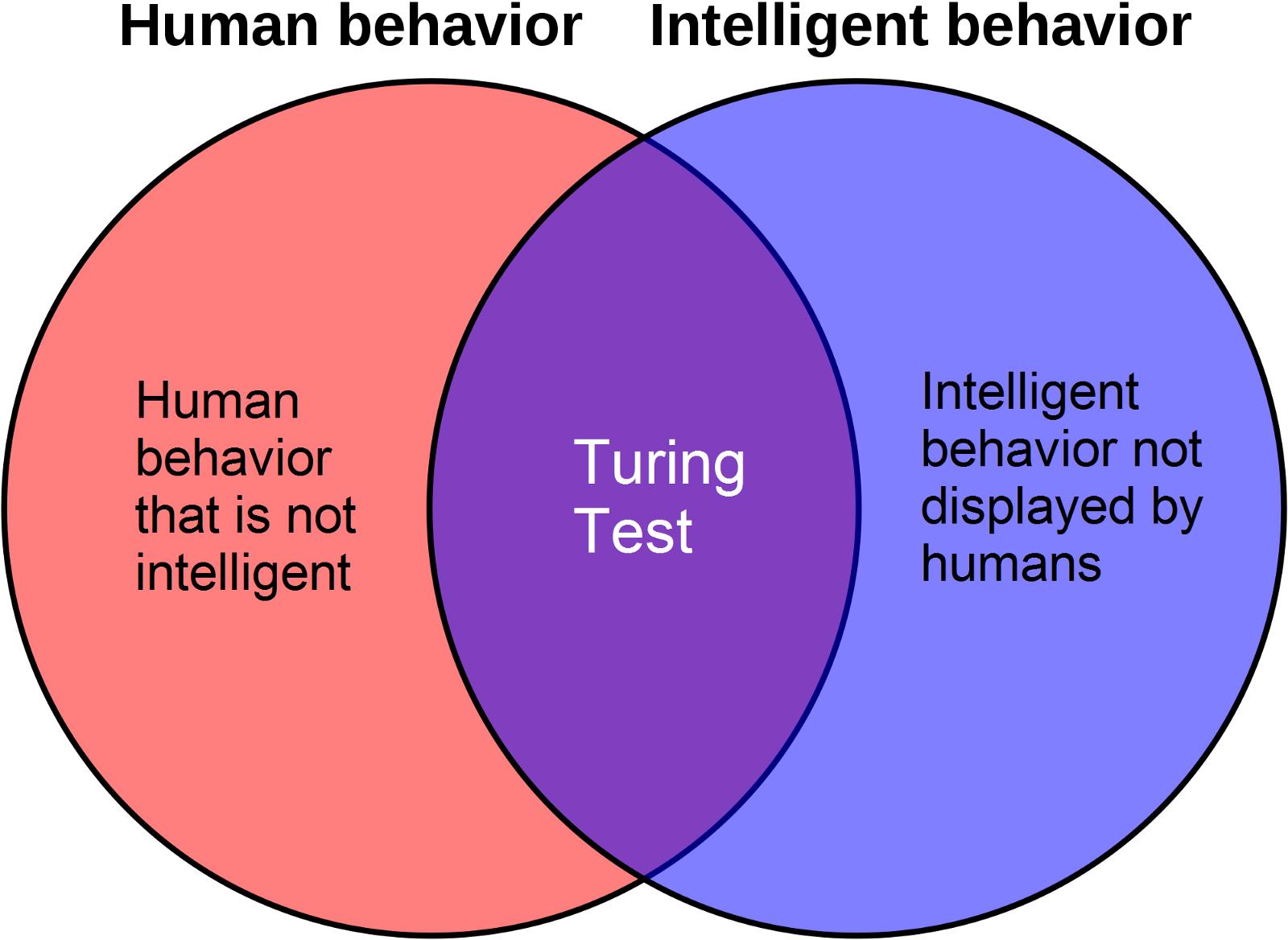 Testul Turing
