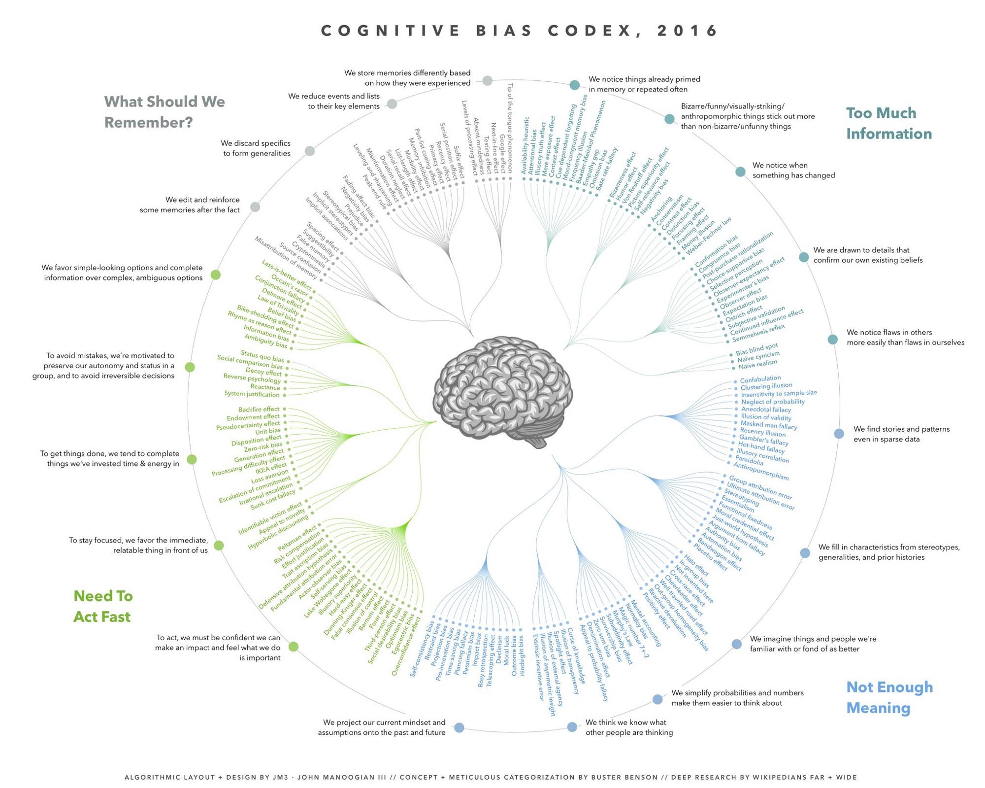 Biasul cognitiv