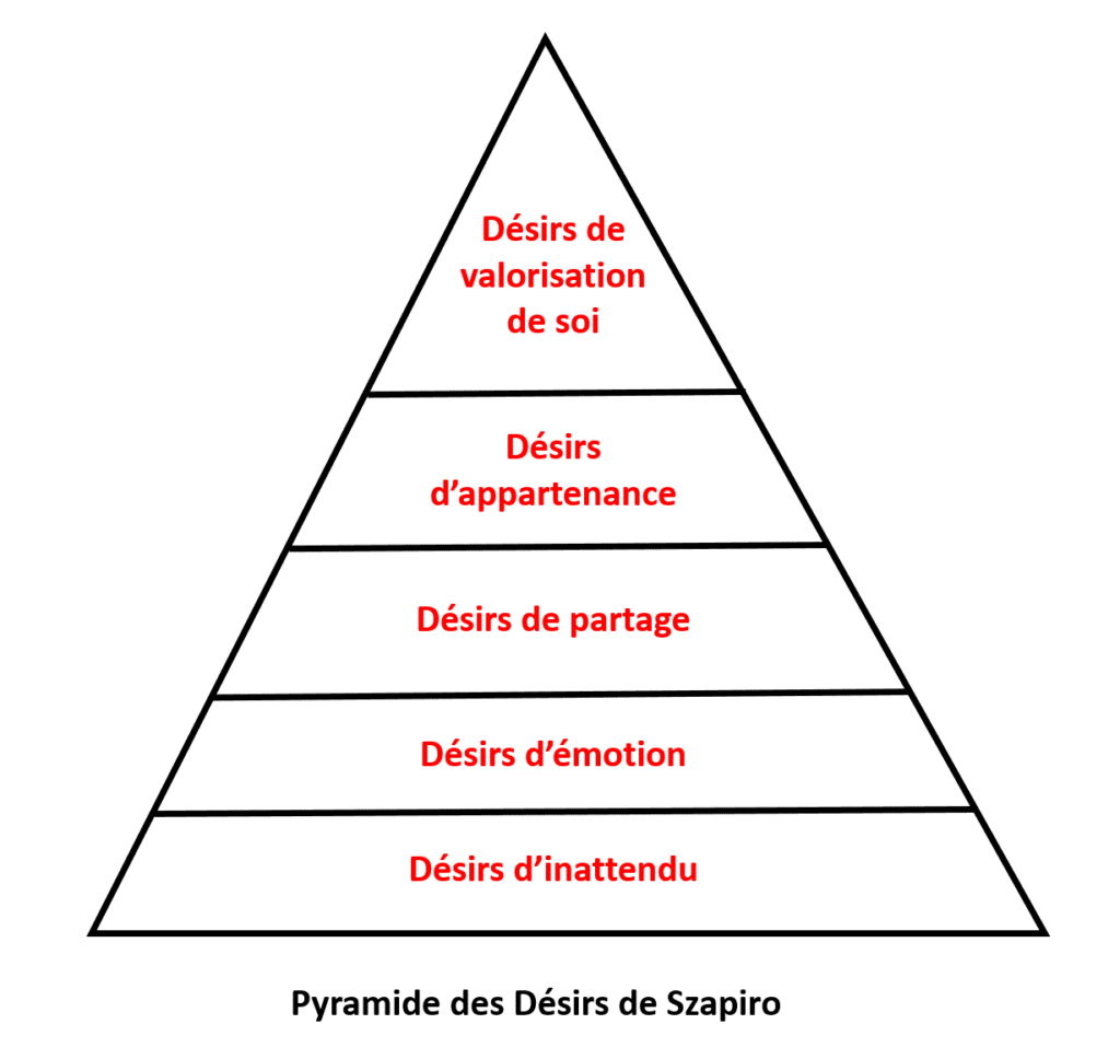 Piramida dorintelor, Gabriel Szapiro