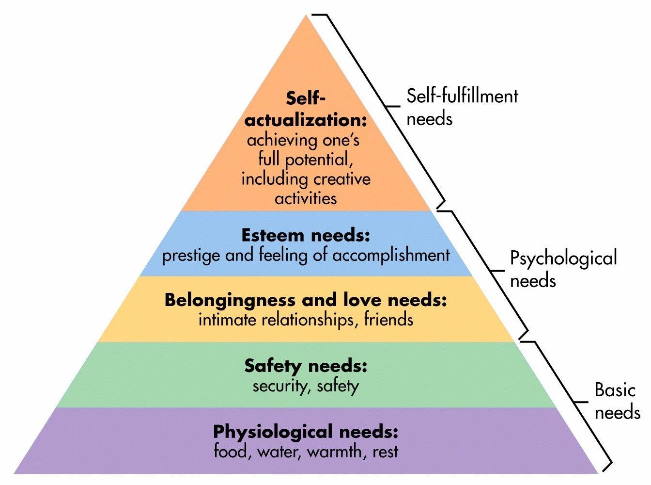 Piramida nevoilor sau piramida lui Maslow