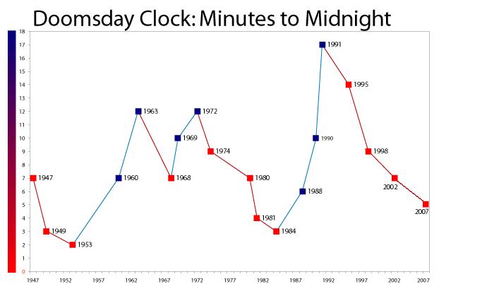 """Ceasul Sfârşitului lumii sau """"Ceasul Apocalipsei"""", Doomsday Clock"""