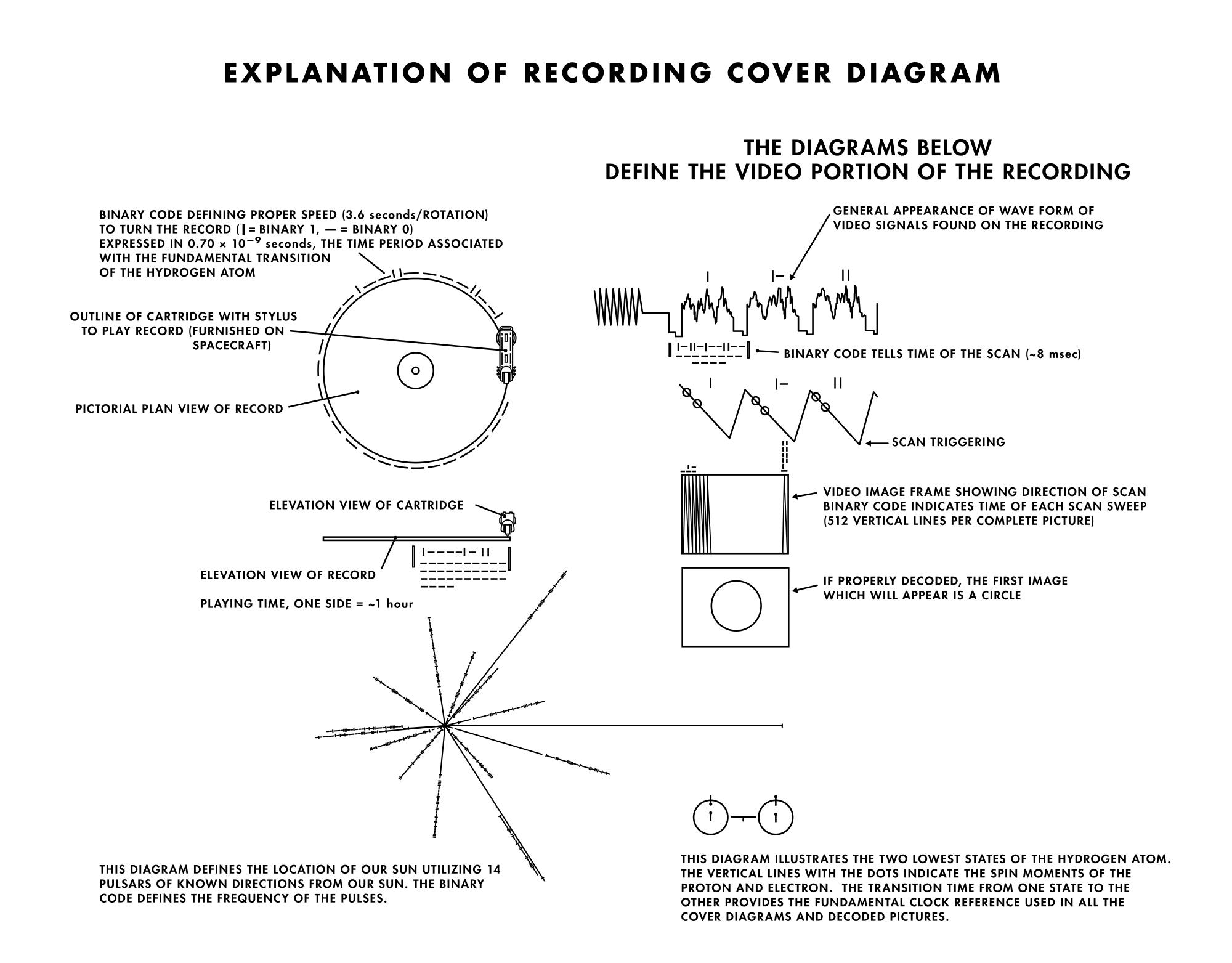 Discul aurit de pe Voyager, coperta cu explicatii