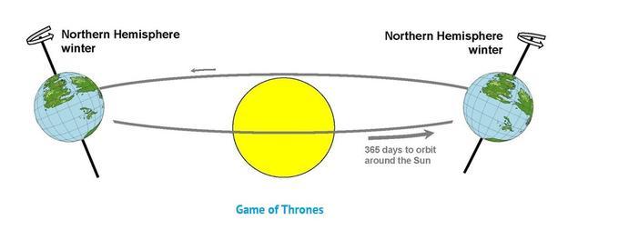 Games of Thrones, simulare Universitatea Bristol