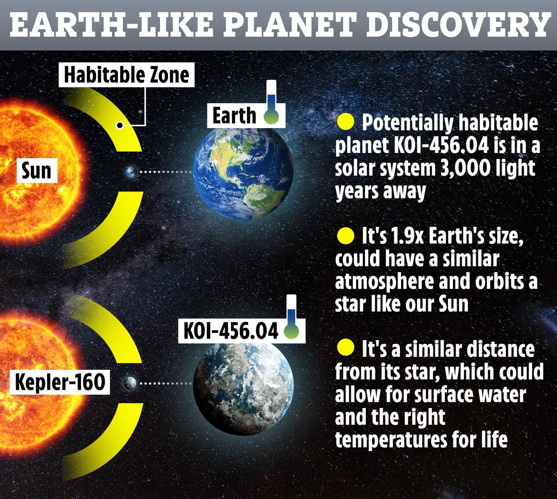O imagine în oglindă a sistemului nostru solar, Kepler-160 si Koi-456.01, Sursa Opera News