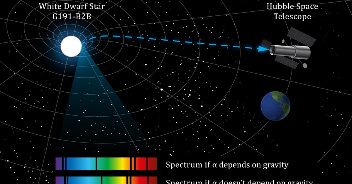 Constanta structurii fine testata pe o stea pitica, Sursa Quantum Day