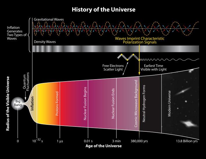 Istoria Universului