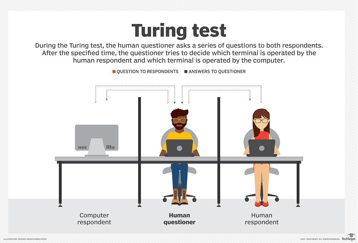 Testul Turing vs. Camera chinezească
