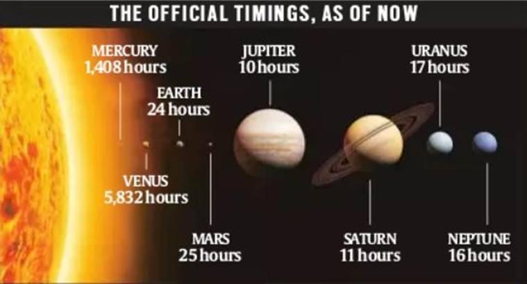 Durata zilei pe Terra si pe planetele sistemului nostru solar