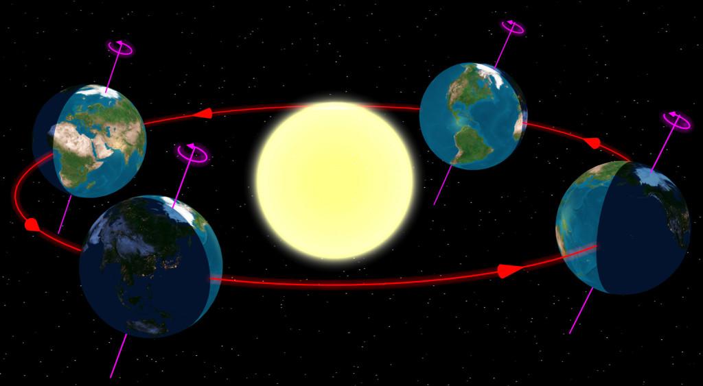 Durata zilei pe Terra, miscarea de rotatie a Terrei