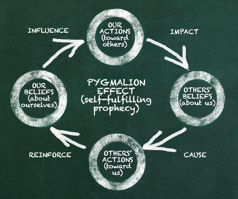 Efectul Pygmalion