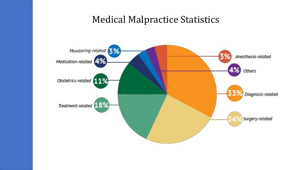 Erori medicale